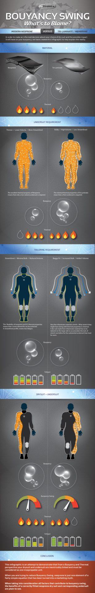 Trilam vs Neoprene infographic